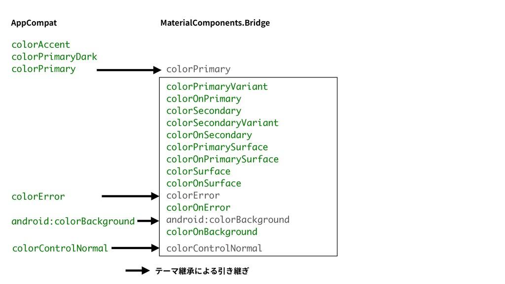 AppCompat colorError android:colorBackground テー...