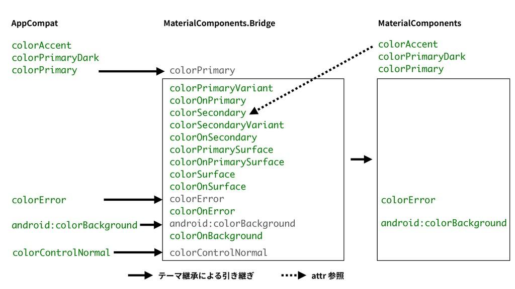 colorPrimaryVariant colorOnPrimary colorSeconda...