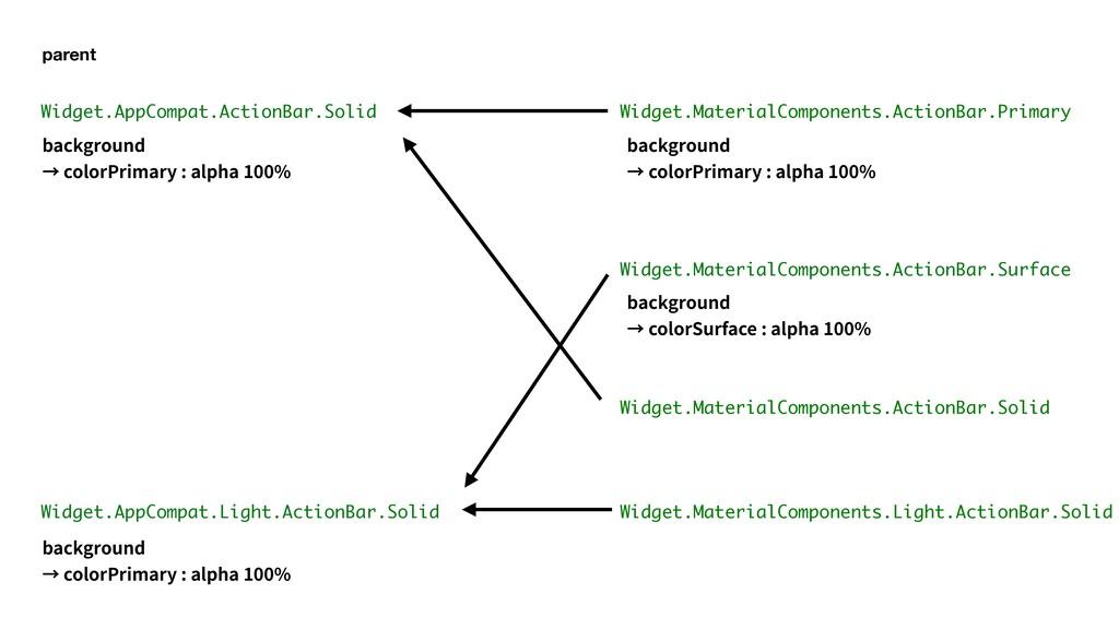 Widget.MaterialComponents.ActionBar.Surface Wid...