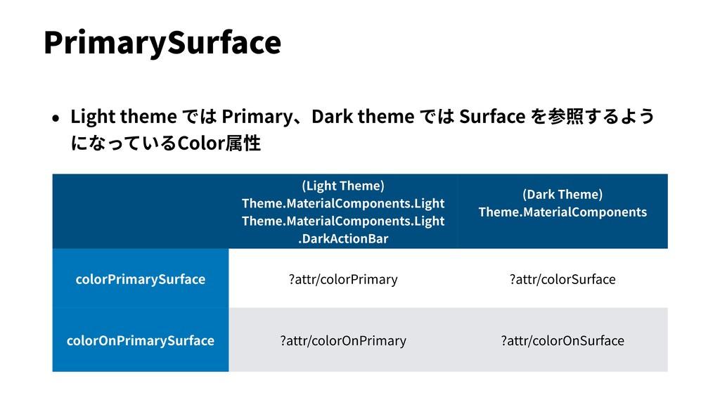 PrimarySurface • Light theme では Primary、Dark th...