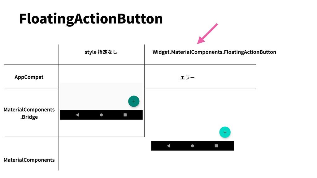 FloatingActionButton AppCompat MaterialComponen...