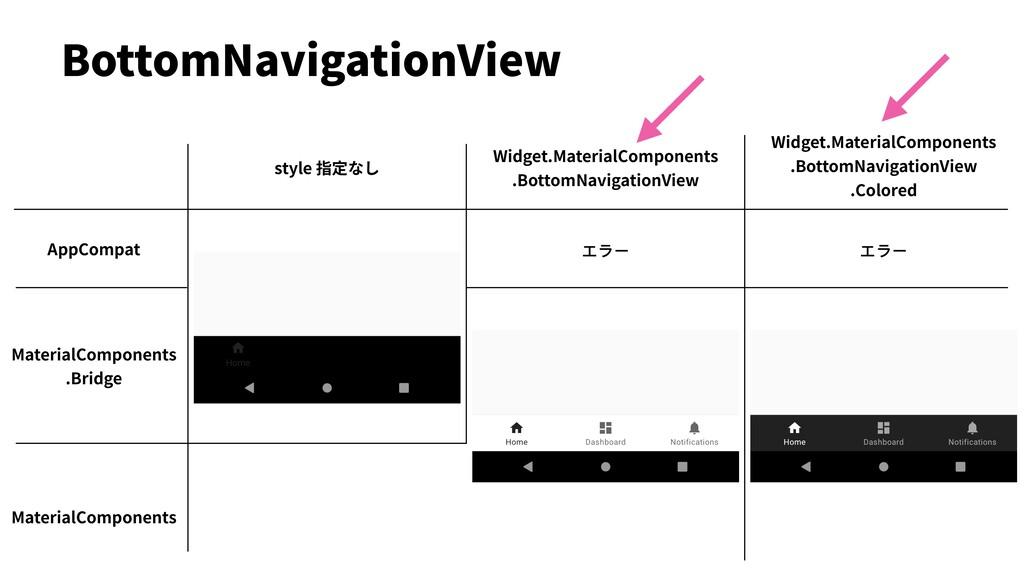 BottomNavigationView AppCompat MaterialComponen...