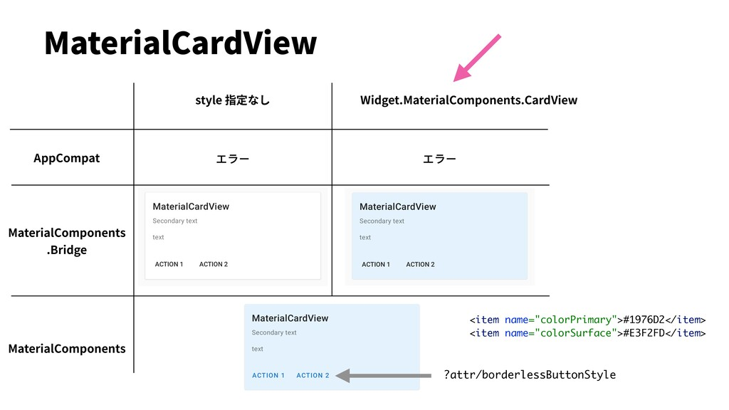 MaterialCardView AppCompat MaterialComponents ....