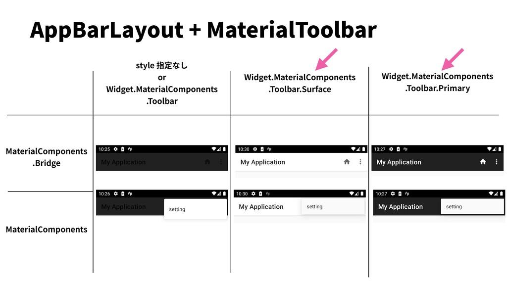 AppBarLayout + MaterialToolbar MaterialComponen...