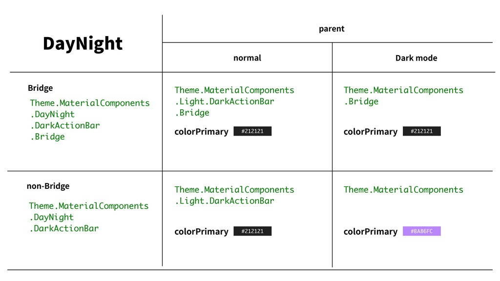 parent Theme.MaterialComponents Theme.MaterialC...