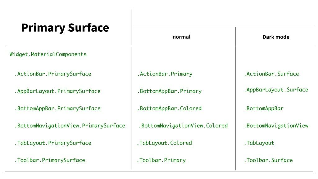 normal Dark mode Primary Surface .TabLayout.Pri...
