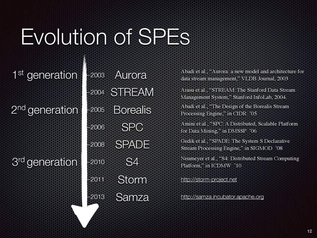 Evolution of SPEs 12 —2003 —2004 —2005 —2006 —2...