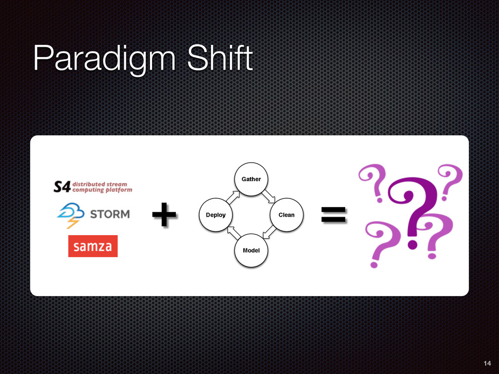 Paradigm Shift 14 Gather Clean Model Deploy + =