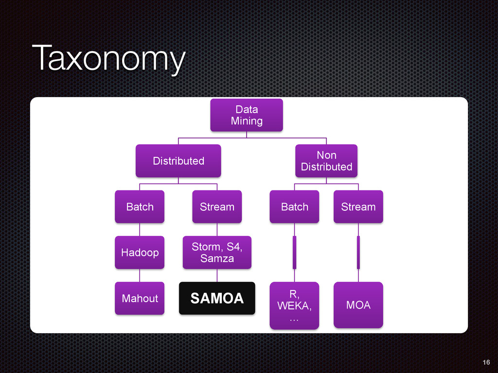Taxonomy 16 Data Mining Distributed Batch Hadoo...