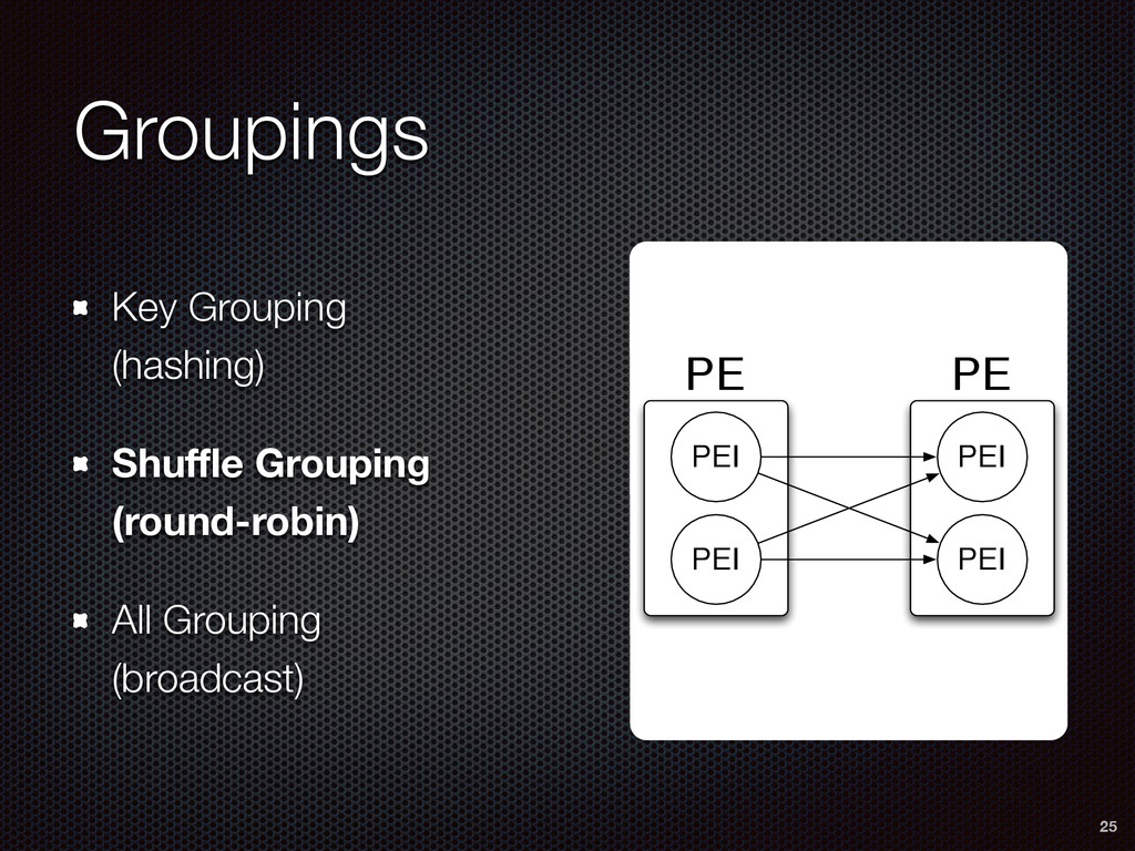 PE PE PEI PEI PEI PEI Groupings Key Grouping 