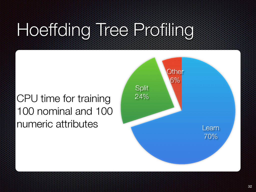 Hoeffding Tree Profiling 32 Other 6% Split 24% L...