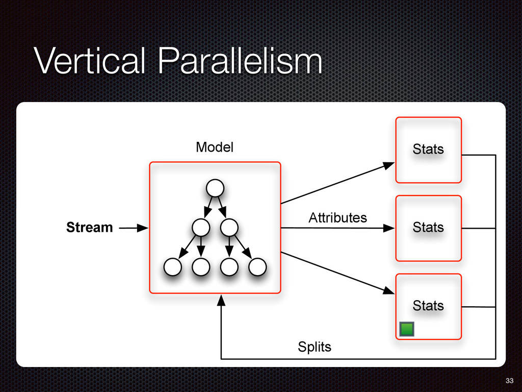 Vertical Parallelism 33 Stats Stats Stats Strea...