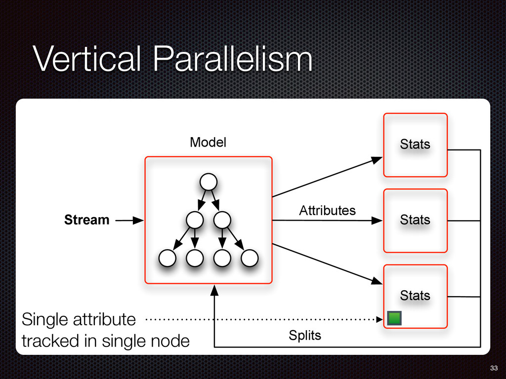 Vertical Parallelism 33 Single attribute tracke...