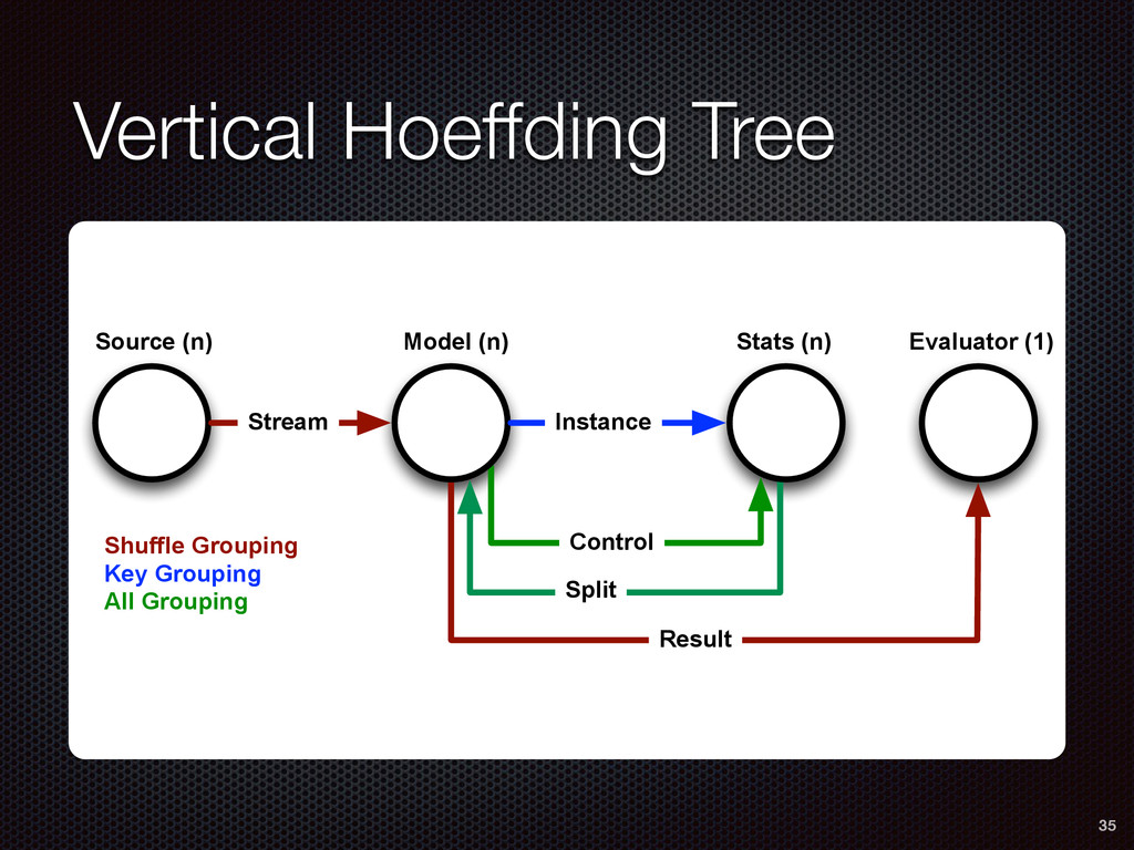 Vertical Hoeffding Tree 35 Control Split Result...
