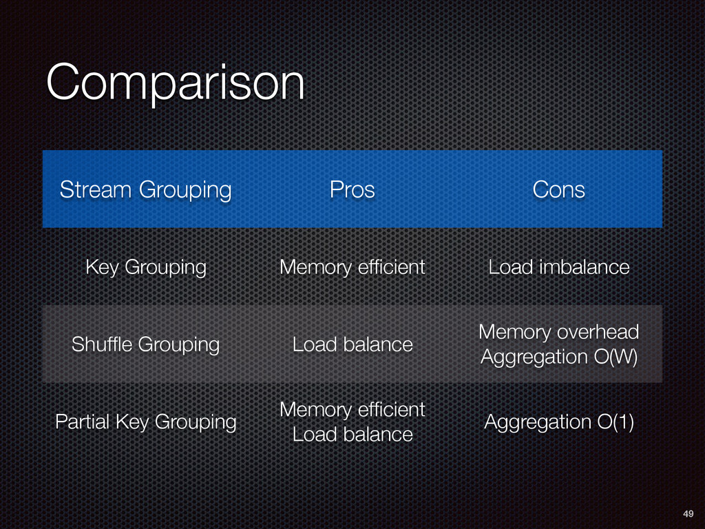 Comparison 49 Stream Grouping Pros Cons Key Gro...