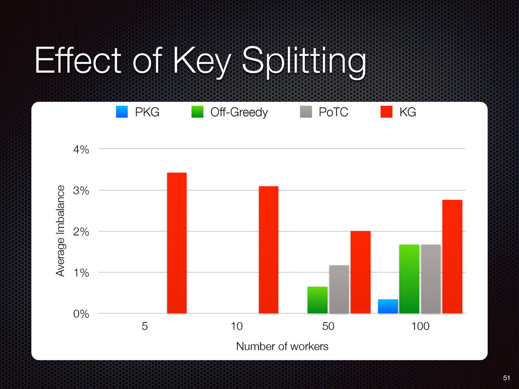 Effect of Key Splitting 51 Average Imbalance 0%...