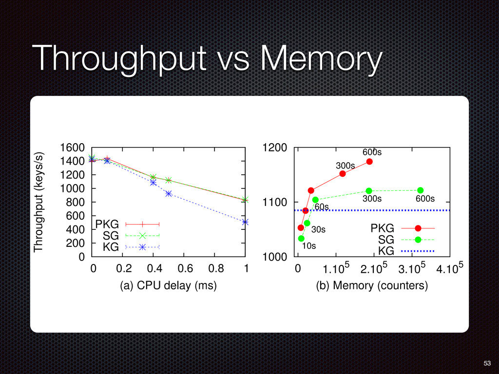 Throughput vs Memory 53 0 200 400 600 800 1000 ...