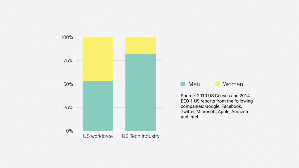 0% 25% 50% 75% 100% US workforce US Tech indust...