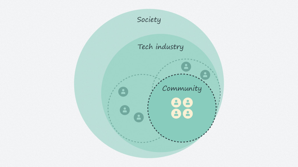 Society Tech industry Community