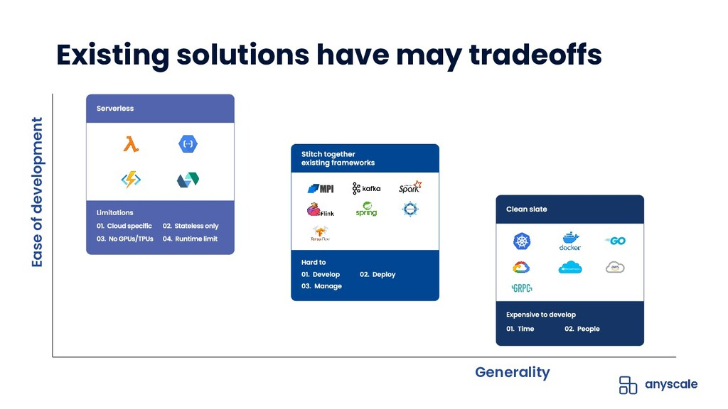 Existing solutions have may tradeoffs Generalit...
