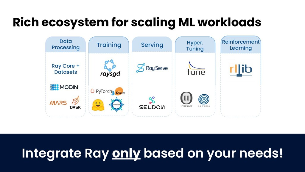 Rich ecosystem for scaling ML workloads Ray Cor...