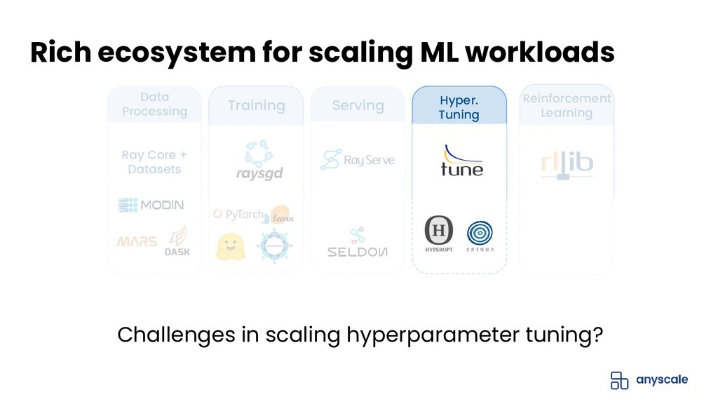 Challenges in scaling hyperparameter tuning? Ri...