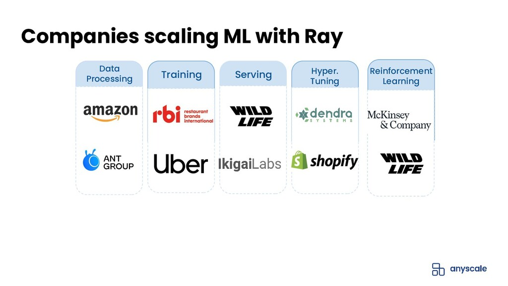 Ray Core / Datasets Model Serving Data Processi...