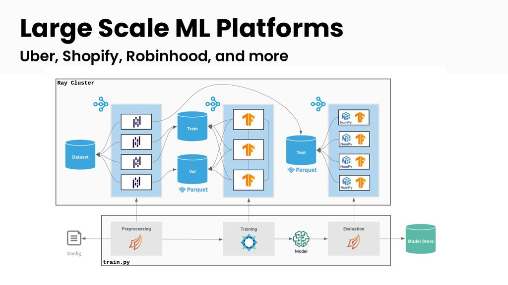 Large Scale ML Platforms Uber, Shopify, Robinho...