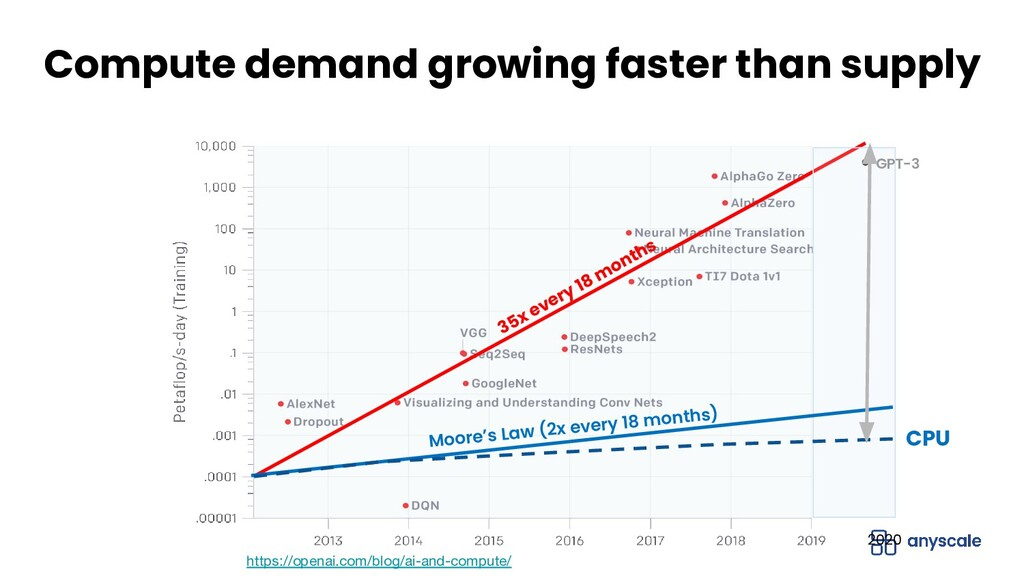 35x every 18 m onths 2020 GPT-3 Compute demand ...