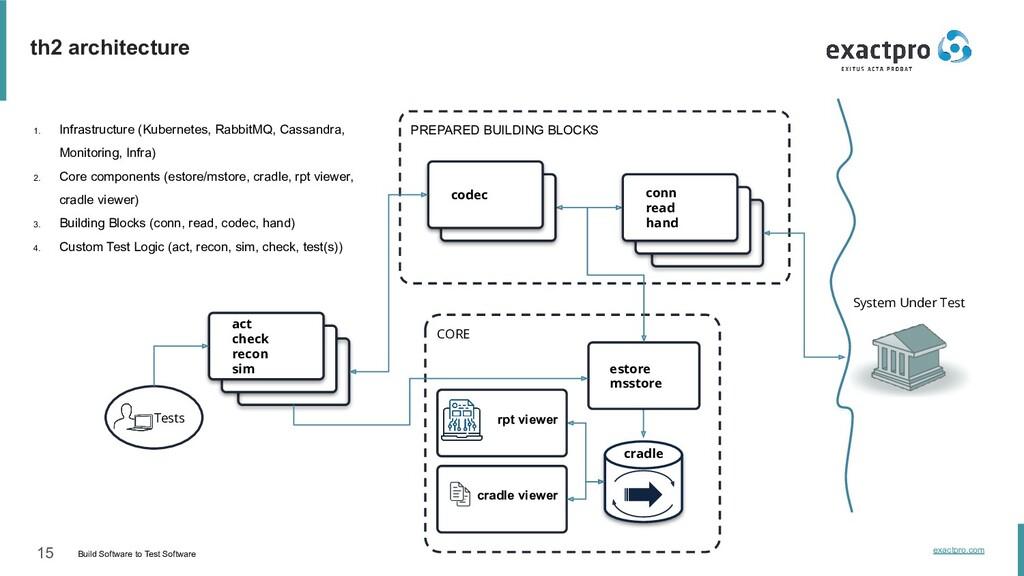 15 Build Software to Test Software exactpro.com...