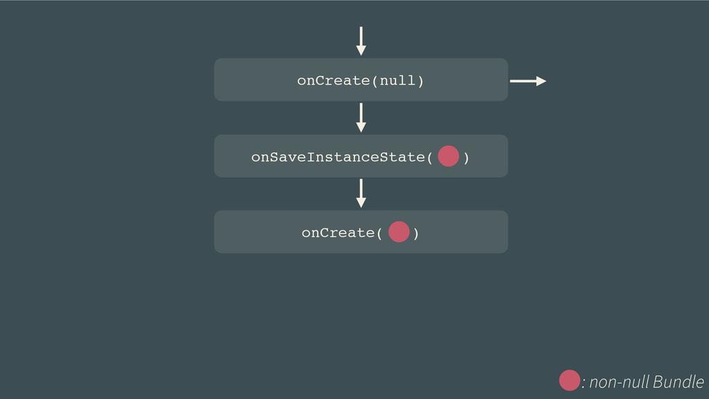 onSaveInstanceState( ) onCreate( ) onCreate(nul...