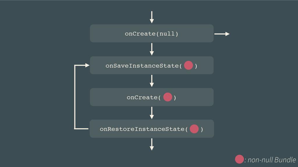 onSaveInstanceState( ) onCreate( ) onRestoreIns...