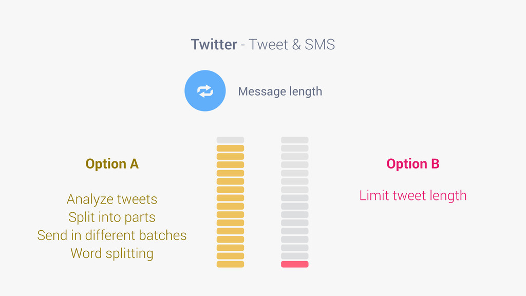 Twitter - Tweet & SMS U Message length Option A...
