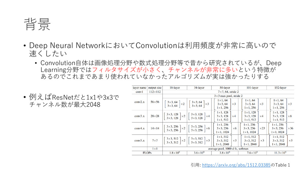 背景 • Deep Neural NetworkにおいてConvolutionは利用頻度が非常...