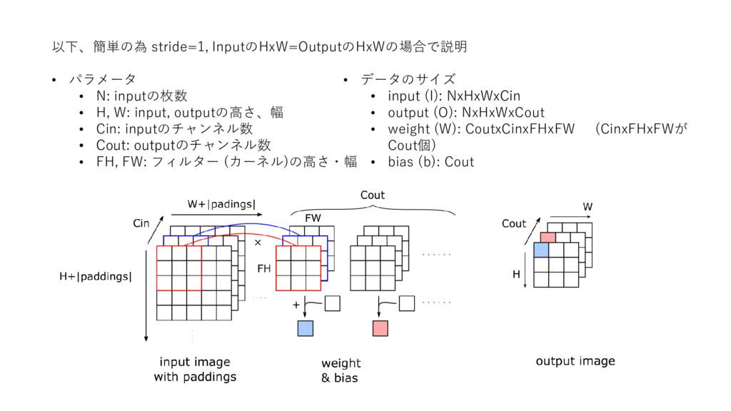 以下、簡単の為 stride=1, InputのHxW=OutputのHxWの場合で説明 • ...