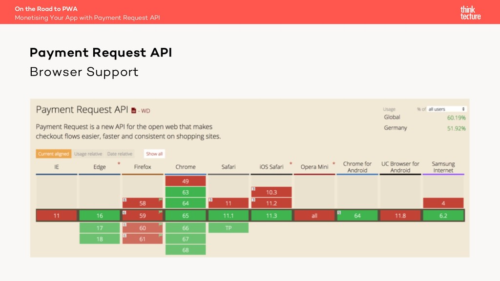 Browser Support On the Road to PWA Monetising Y...