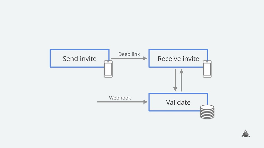 Send invite Receive invite Deep link Webhook Va...