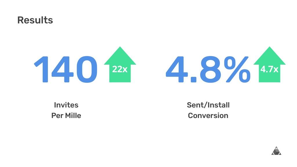 140 Invites Per Mille 4.8% Sent/Install Convers...