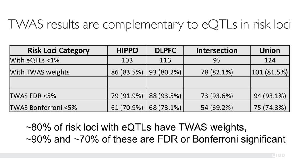 Risk Loci Category HIPPO DLPFC Intersection Uni...