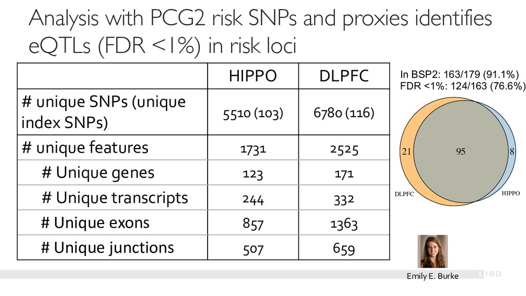 Analysis with PCG2 risk SNPs and proxies identi...