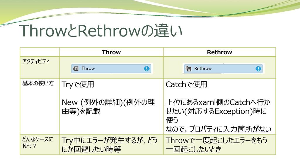ThrowとRethrowの違い Throw Rethrow アクティビティ 基本の使い方 T...