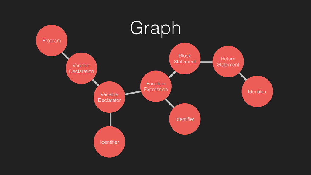 Identifier Graph Variable Declaration Program Va...