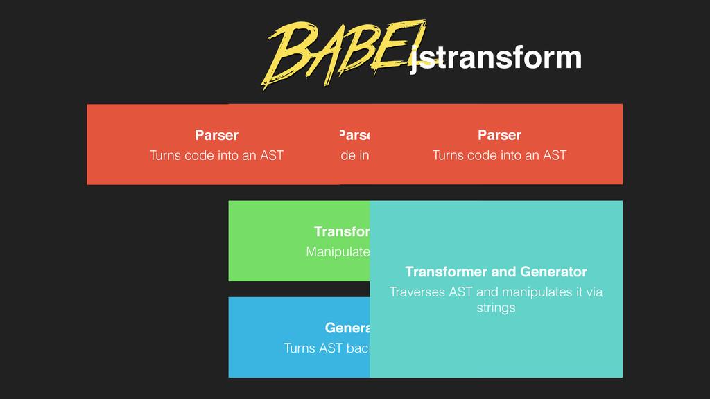 Parser Turns code into an AST Transformer Manip...