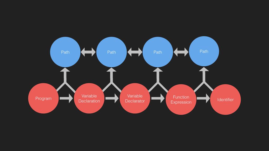 Path Path Path Path Variable Declaration Progra...