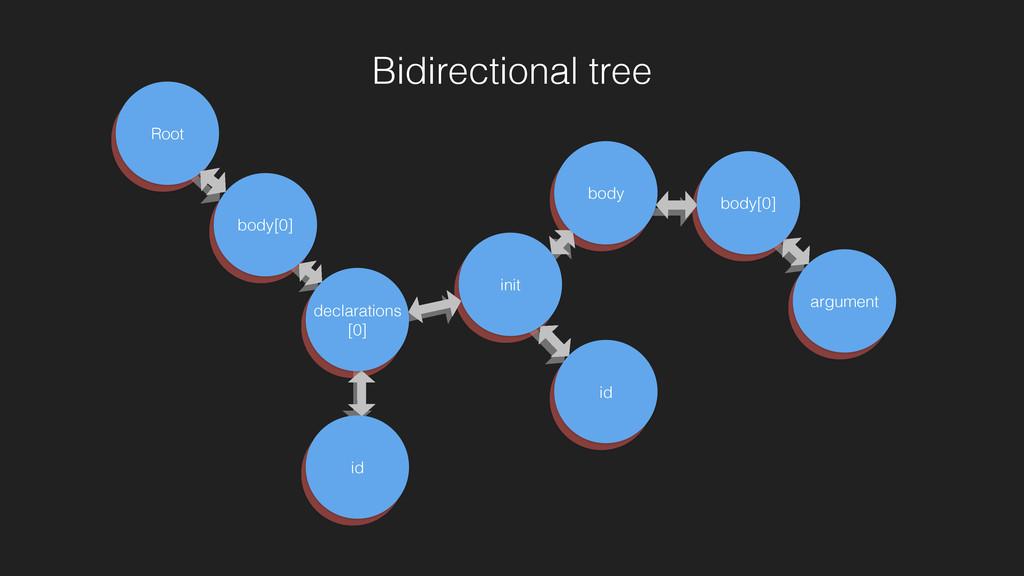 Identifier Variable Declaration Program Variable...
