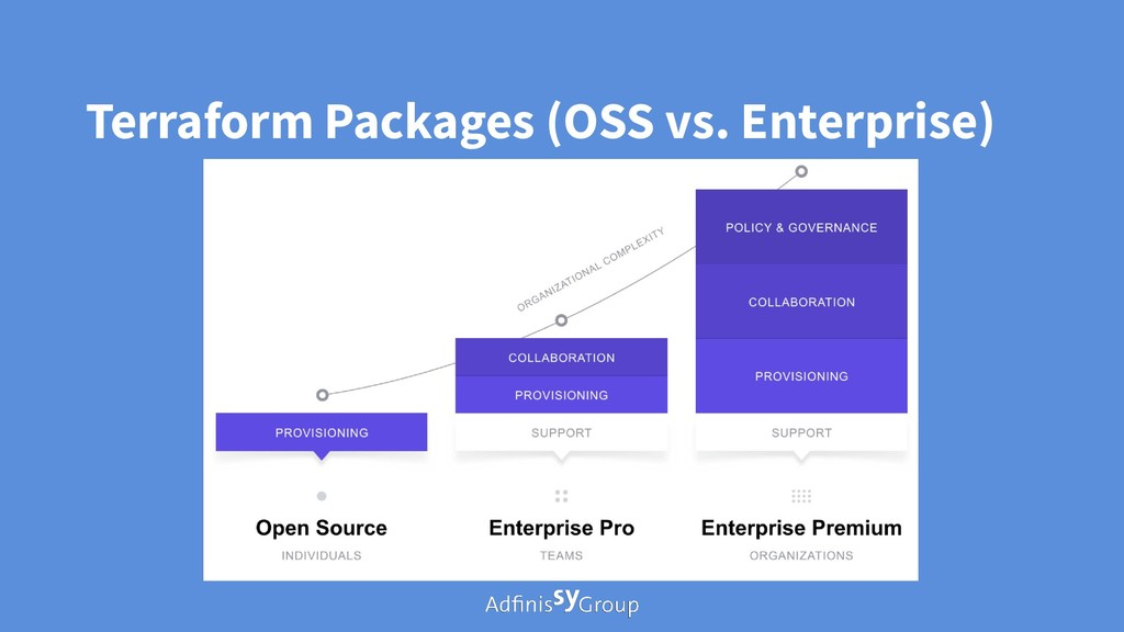 Terraform Packages (OSS vs. Enterprise)
