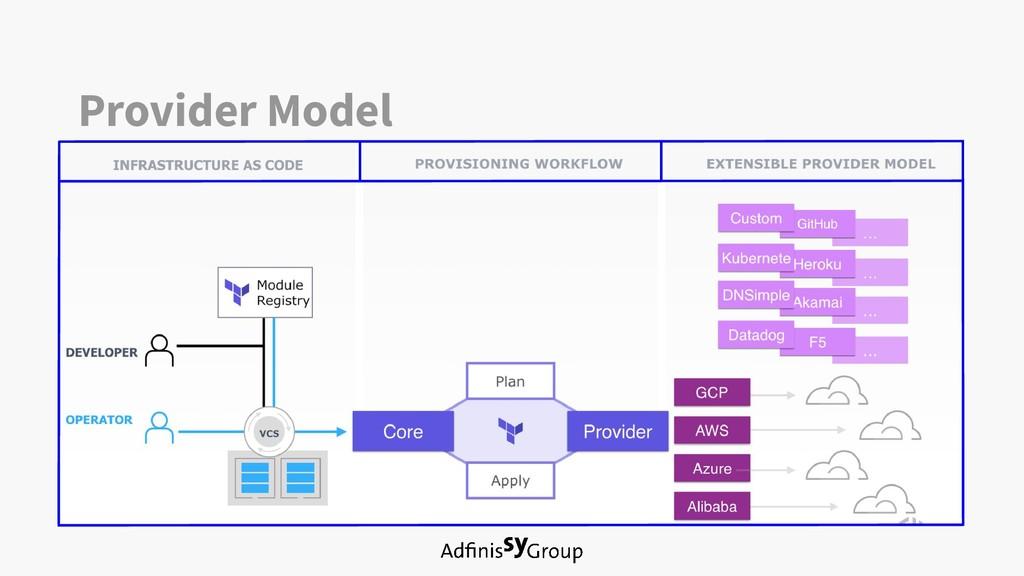Provider Model