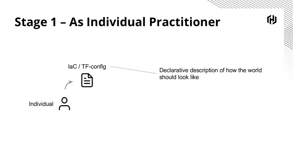 Stage 1 – As Individual Practitioner Individual...