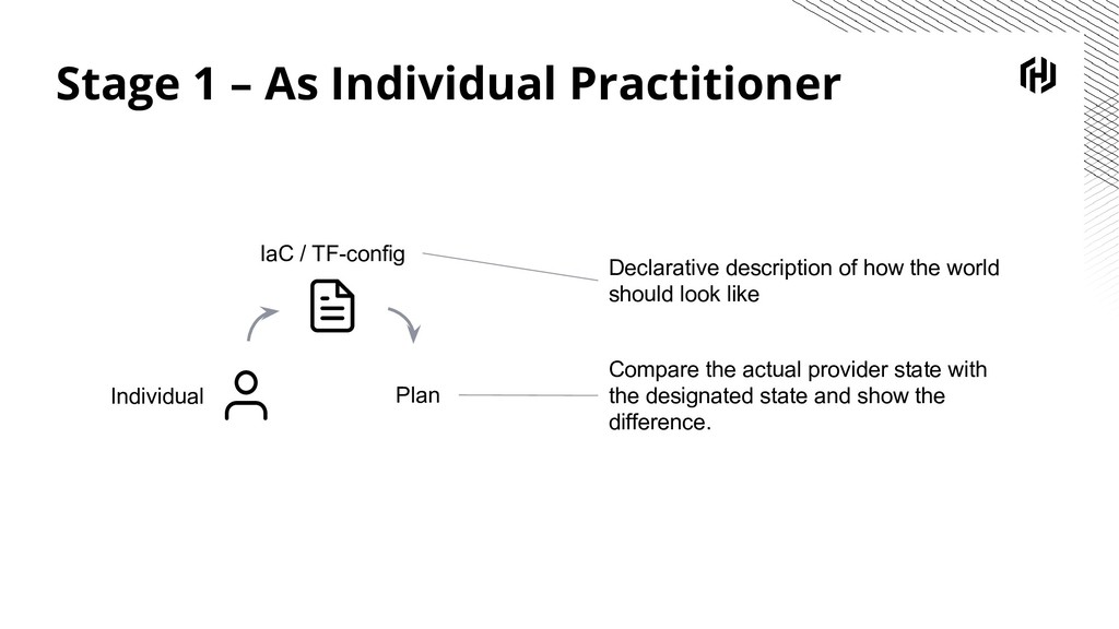 Stage 1 – As Individual Practitioner Plan Indiv...