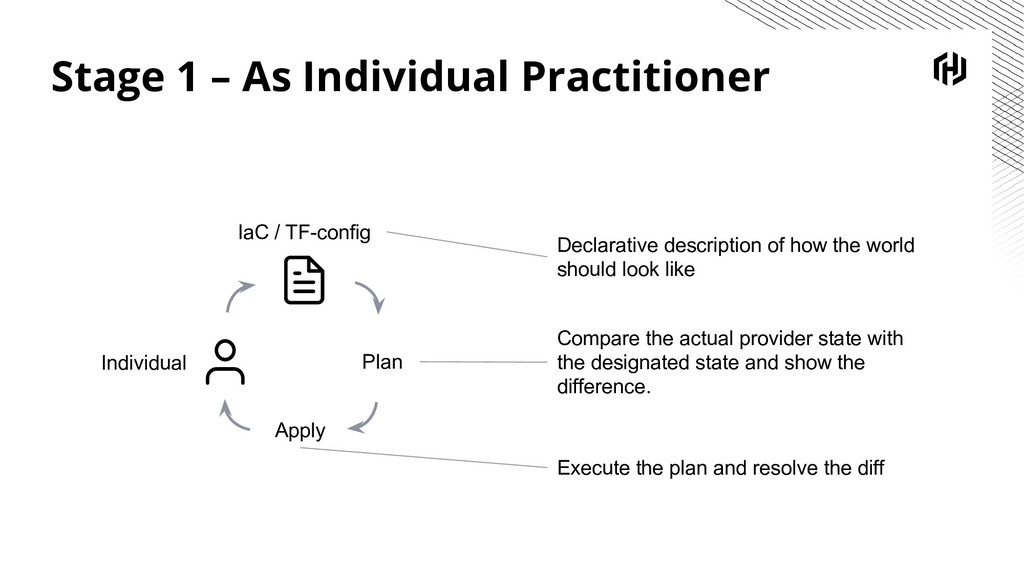 Stage 1 – As Individual Practitioner Plan Apply...